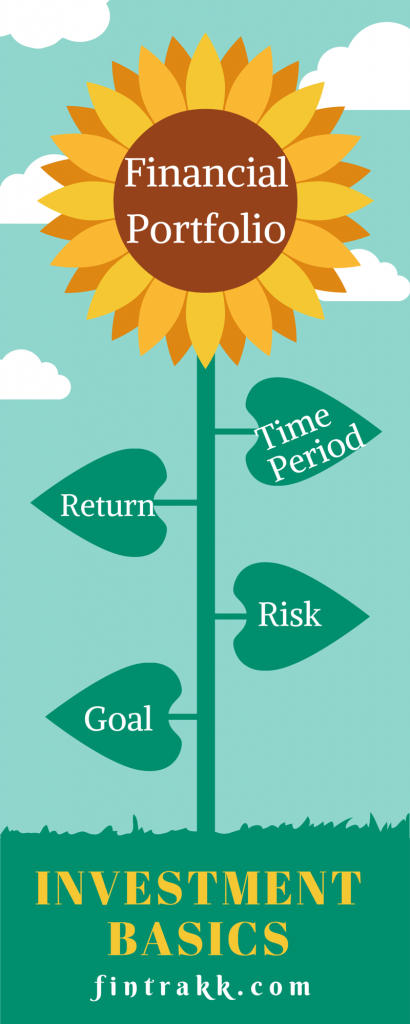 Investment basics,risk,finance goals,returns,Investment horizon