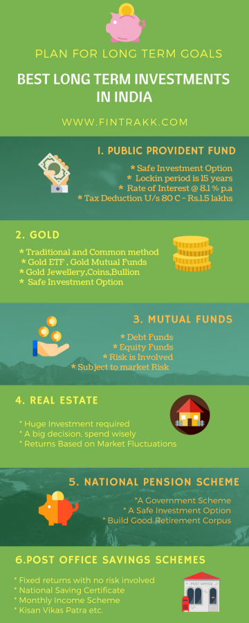 Investment Infographic,Long term Investments Infographic,best long term Investments,PPF,Gold,mutual funds