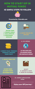 Looking to invest in SIP ? This Infographic will help you to get started !!
