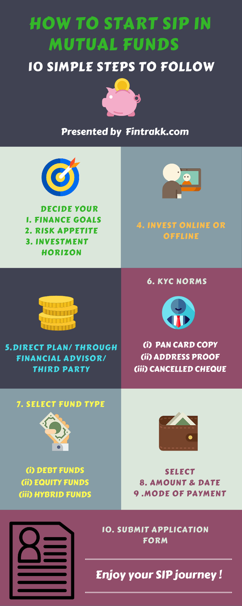 how to start SIP, SIP Infographic, SIP in Mutual funds, start SIP