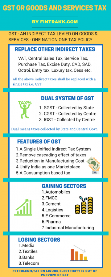 GST Infographic,GST,GST Impact,Goods and Services tax,GST India