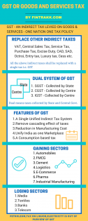 GST or Goods and Services Tax-Infographic !