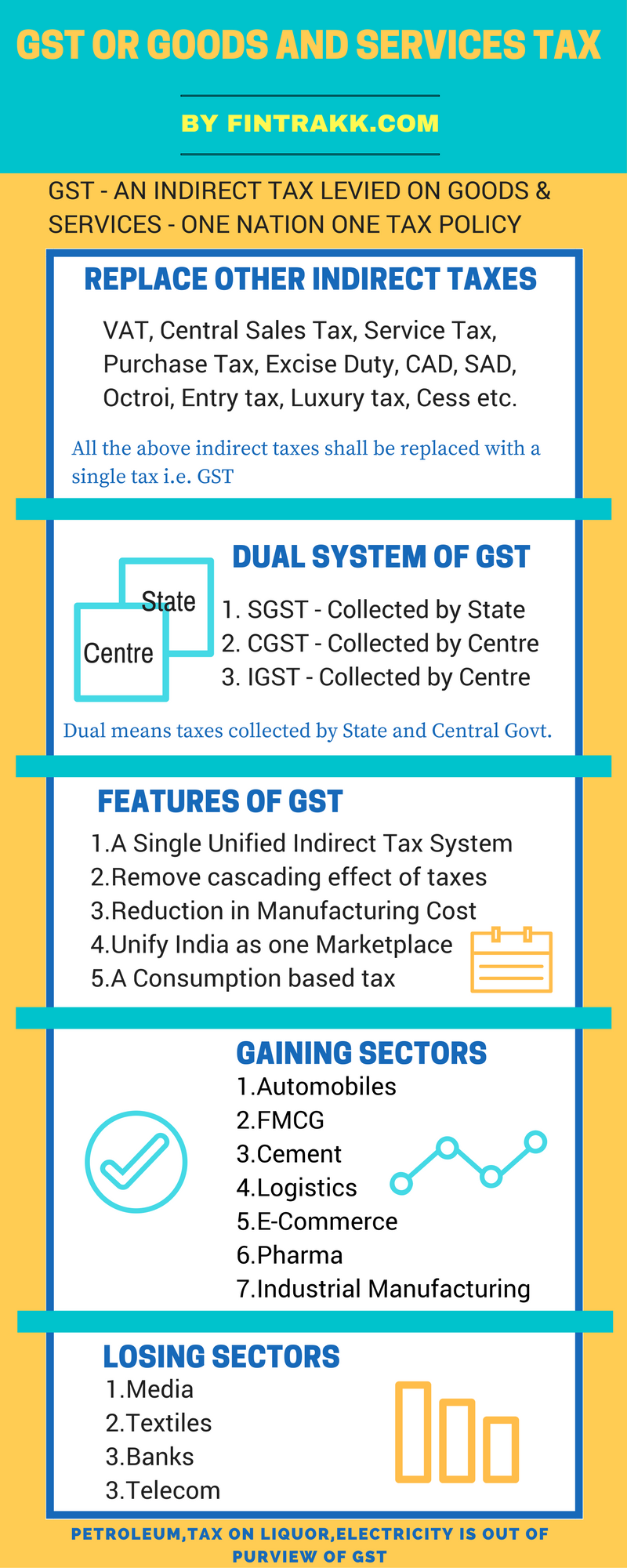 GST Infographic, GST, GST Impact, Goods and Services tax, GST India