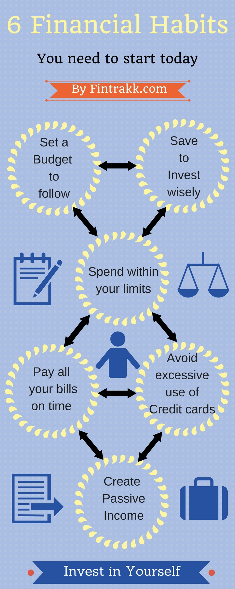 Financial habits Infographic,financial habits to follow,Personal Finance infographic,Saving & Investing infographic