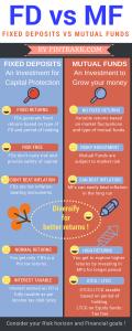FD vs MF,FD vs mutual fund Infographic,Mutual fund infographic,FD or mutual funds