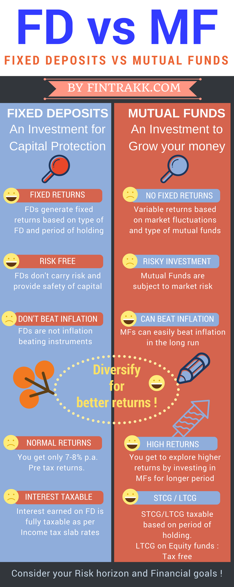 FD vs MF,FD vs mutual fund Infographic,Mutual fund infographic,FD or mutual funds