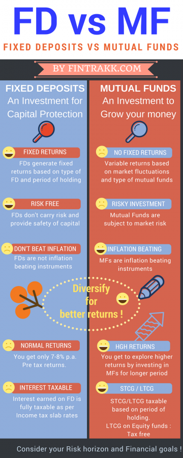 FDvs MF,FD vs mutual fund Infographic,Mutual fund infographic