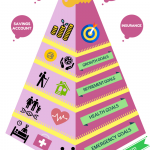 Financial pyramid,financial planning infographic