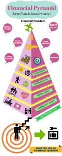 Financial Pyramid: Infographic!