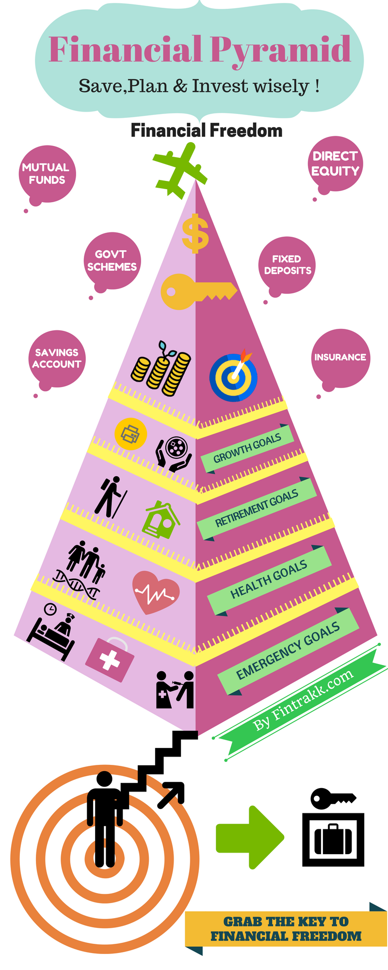 Financial pyramid,financial planning infographic,financial infographic,investing infographic