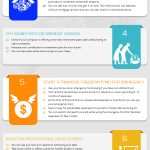 Financial freedom Infographic,Ways to use bonus