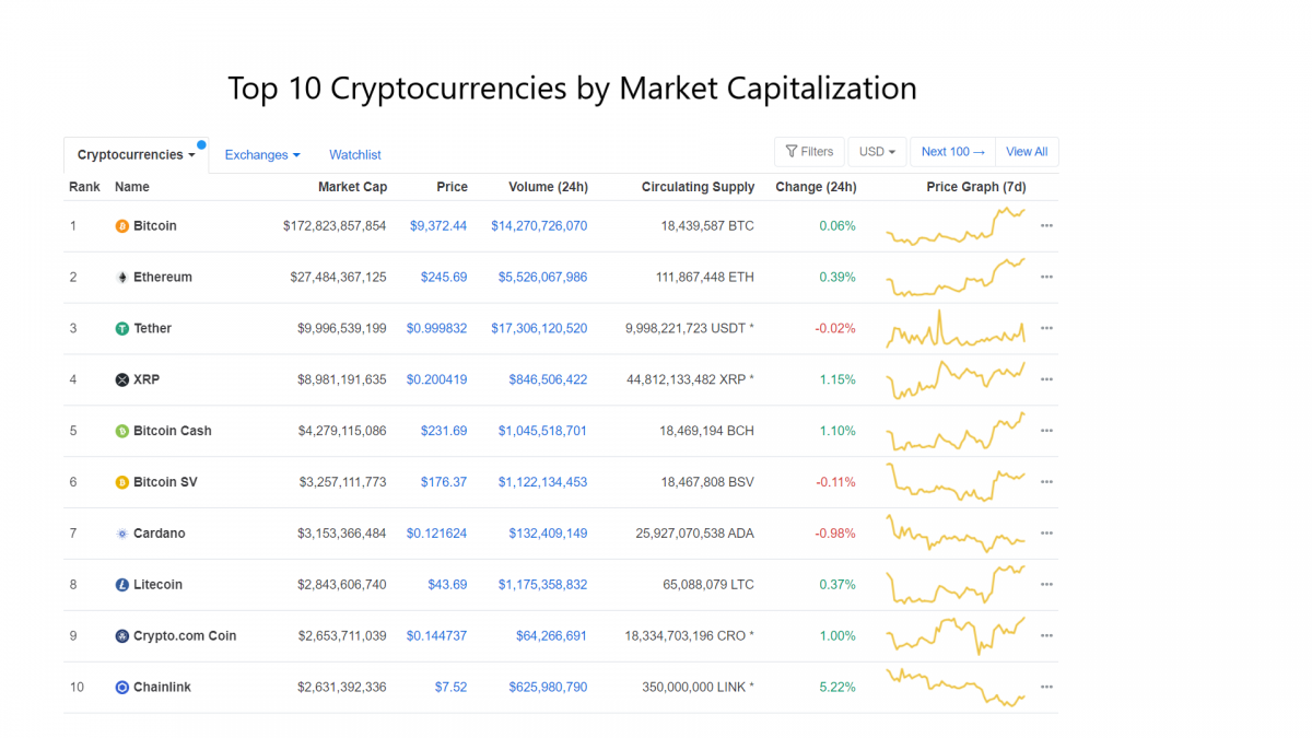 best cryptocurrency, to 10 crypto
