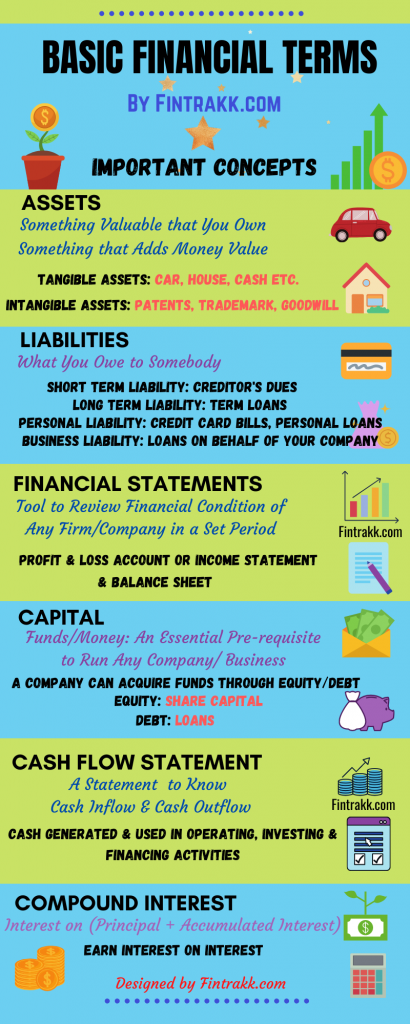 Basic Financial Terms and Concepts