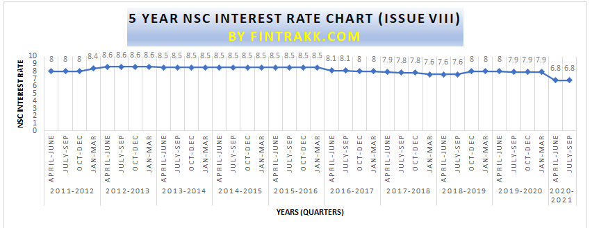 NSC interest rate, 10 year NSC interest rate chart