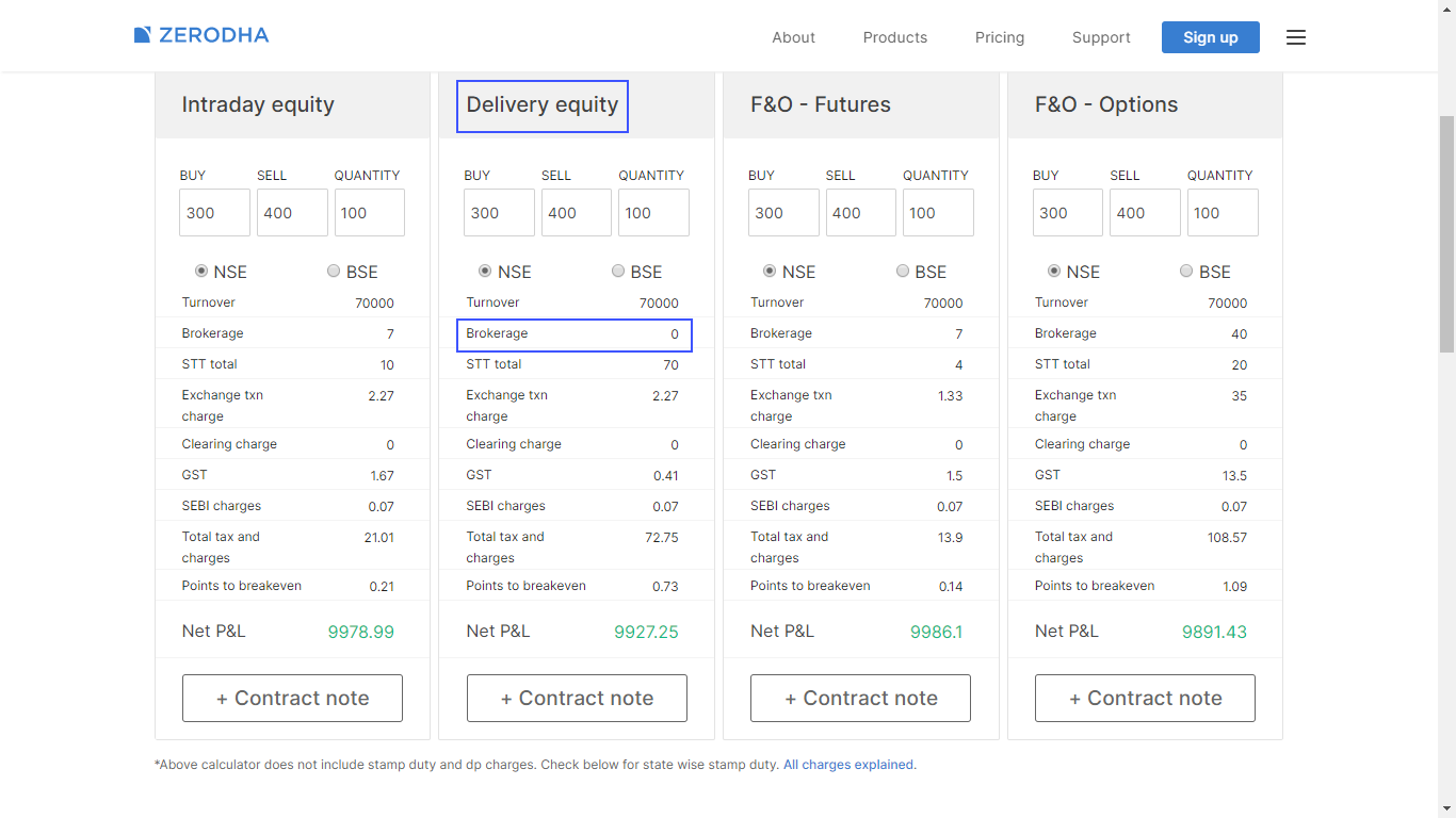 Zerodha Brokerage Calculator, charges