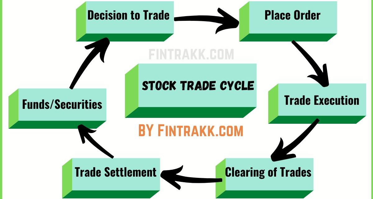 Stock Trade Settlement Cycle India: Trading & Clearing Process