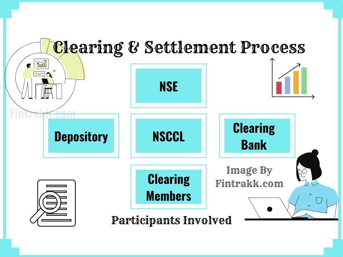 Trade Settlement Cycle India, stock trade settlement cycle India